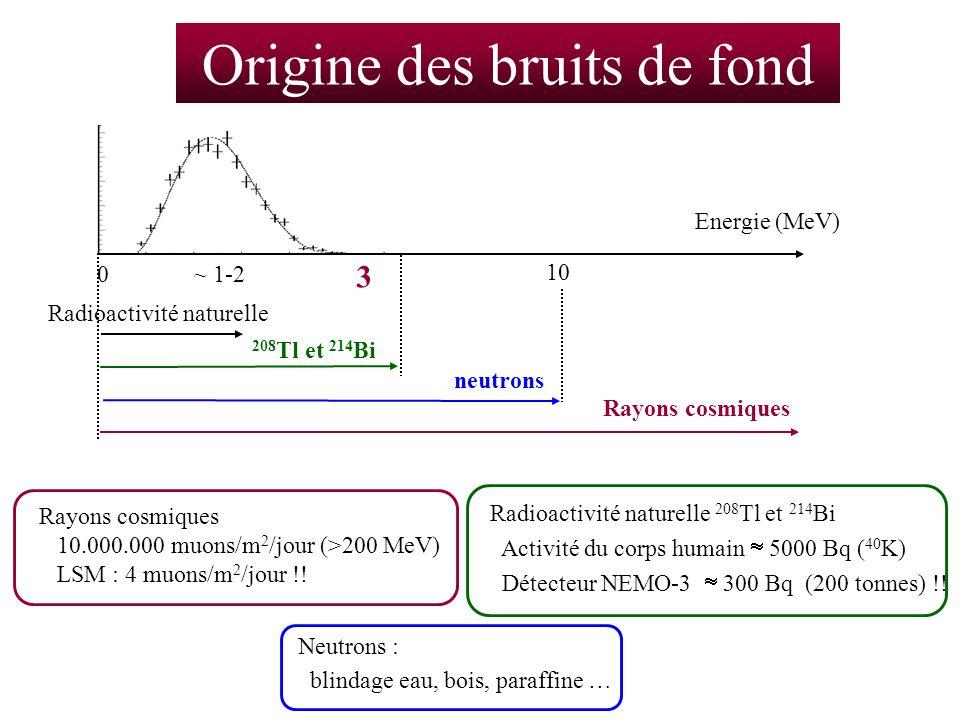 Origine des bruits de fond 3 10 ~ 1-2 Energie (MeV) 0 Radioactivité naturelle 208 Tl et 214 Bi neutrons Rayons cosmiques Neutrons : blindage eau, bois