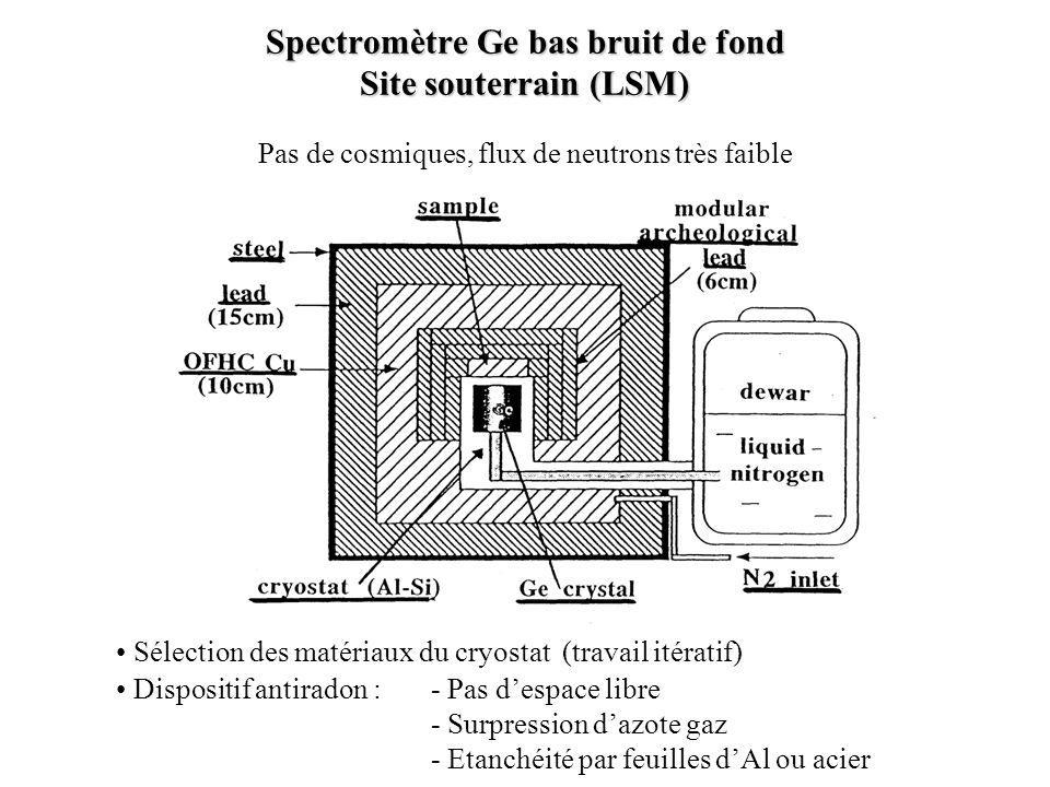 Spectromètre Ge bas bruit de fond Site souterrain (LSM) Pas de cosmiques, flux de neutrons très faible Sélection des matériaux du cryostat (travail it