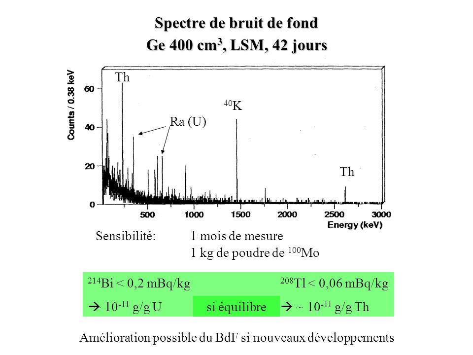 Spectre de bruit de fond Ge 400 cm 3, LSM, 42 jours Sensibilité:1 mois de mesure 1 kg de poudre de 100 Mo 214 Bi < 0,2 mBq/kg 208 Tl < 0,06 mBq/kg ~ 1