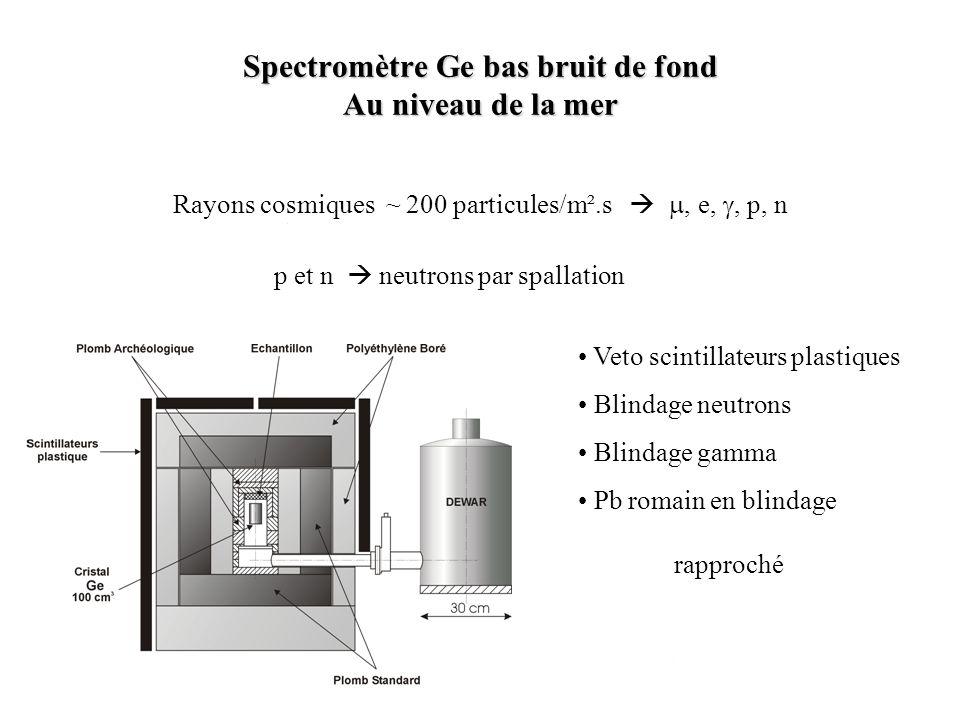 Rayons cosmiques ~ 200 particules/m².s, e,, p, n p et n neutrons par spallation Veto scintillateurs plastiques Blindage neutrons Blindage gamma Pb rom