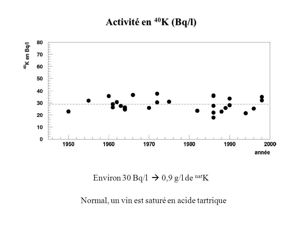 Environ 30 Bq/l 0,9 g/l de nat K Normal, un vin est saturé en acide tartrique Activité en 40 K (Bq/l)