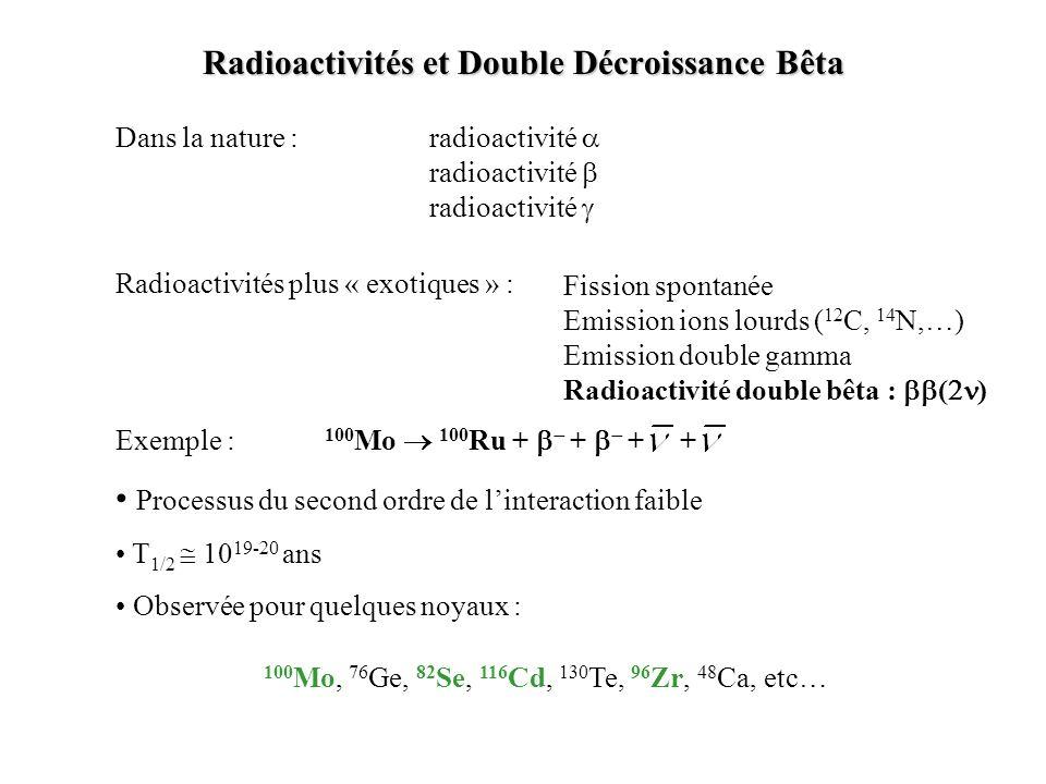 Exemple : 100 Mo 100 Ru + + + + Dans la nature :radioactivité radioactivité Fission spontanée Emission ions lourds ( 12 C, 14 N,…) Emission double gam