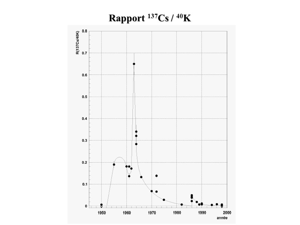 Rapport 137 Cs / 40 K