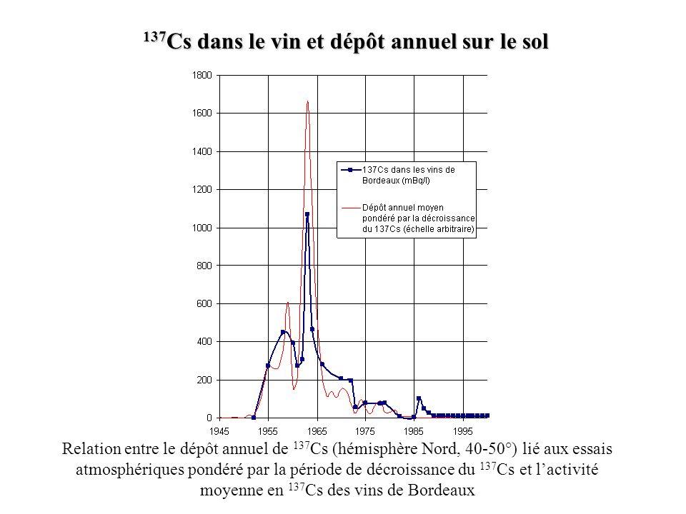 Relation entre le dépôt annuel de 137 Cs (hémisphère Nord, 40-50°) lié aux essais atmosphériques pondéré par la période de décroissance du 137 Cs et l