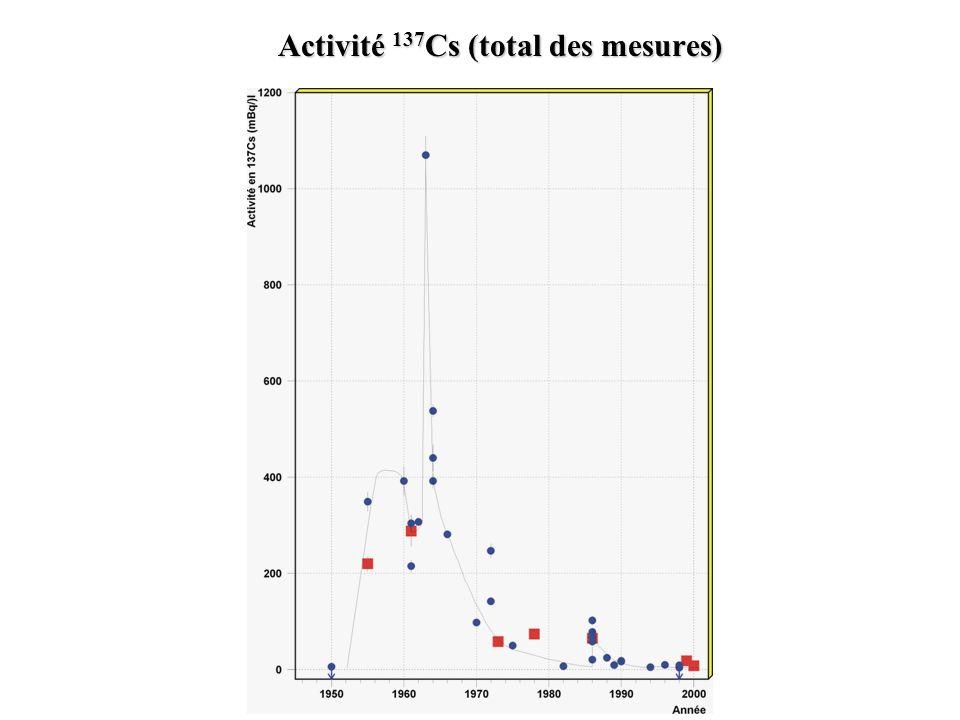 Activité 137 Cs (total des mesures)