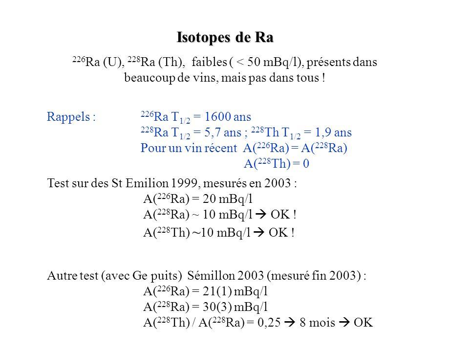 Isotopes de Ra 226 Ra (U), 228 Ra (Th), faibles ( < 50 mBq/l), présents dans beaucoup de vins, mais pas dans tous ! Test sur des St Emilion 1999, mesu