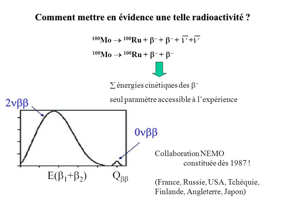 100 Mo 100 Ru + + 100 Mo 100 Ru + + + + énergies cinétiques des seul paramètre accessible à lexpérience Collaboration NEMO constituée dès 1987 ! (Fran