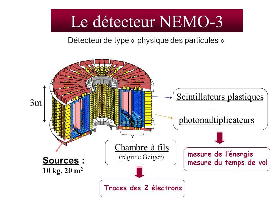 Sources : 10 kg, 20 m 2 3m Le détecteur NEMO-3 Détecteur de type « physique des particules » mesure de lénergie mesure du temps de vol Scintillateurs