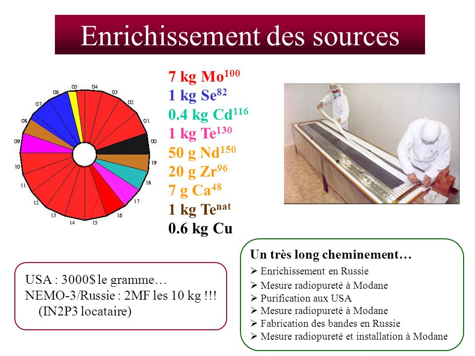 Enrichissement des sources USA : 3000$ le gramme… NEMO-3/Russie : 2MF les 10 kg !!! (IN2P3 locataire) 7 kg Mo 100 1 kg Se 82 0.4 kg Cd 116 1 kg Te 130