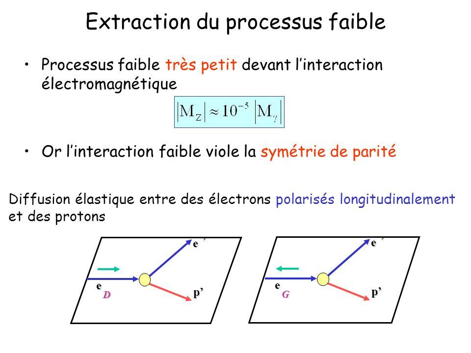 Extraction du processus faible Processus faible très petit devant linteraction électromagnétique Or linteraction faible viole la symétrie de parité Di