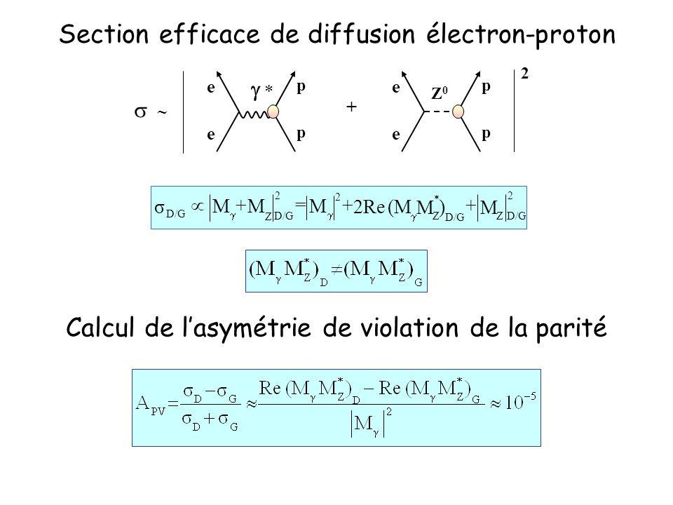 Section efficace de diffusion électron-proton e e p p Z0Z0 e e p p + 2 * 2 D/G Z Z 2 2 Z )(M2Reσ MM MMM ++=+ * Calcul de lasymétrie de violation de la