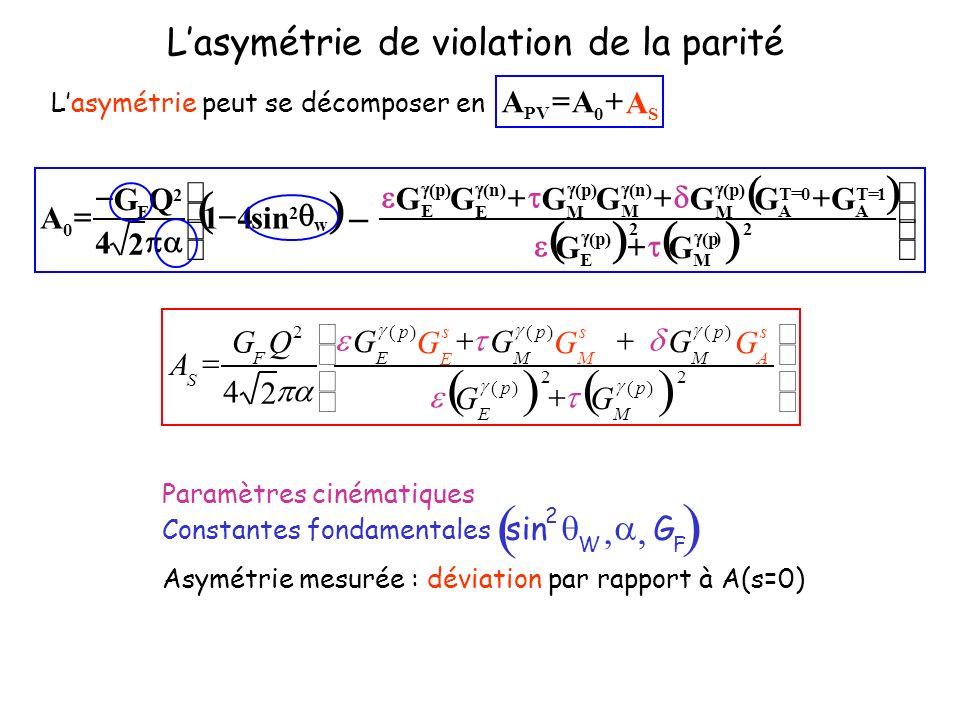 Lasymétrie peut se décomposer en S0 PV AAA 2 )( 2 )( )()()( 2 2 4 p M p E s A p M s M p M s E p E F S GG GGGGGG QG A Lasymétrie de violation de la par