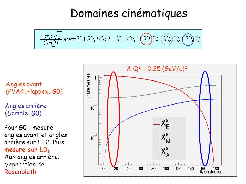 Domaines cinématiques Angles avant (PVA4, Happex, G0) Angles arrière (Sample, G0) Pour G0 : mesure angles avant et angles arrière sur LH2. Puis mesure