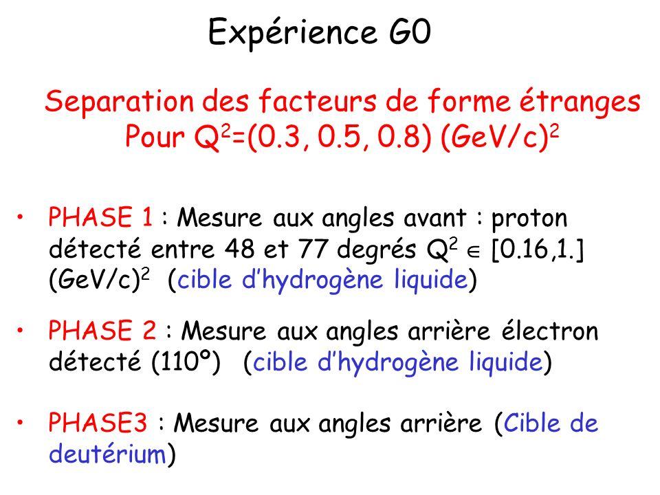 Expérience G0 Separation des facteurs de forme étranges Pour Q 2 =(0.3, 0.5, 0.8) (GeV/c) 2 PHASE 1 : Mesure aux angles avant : proton détecté entre 4