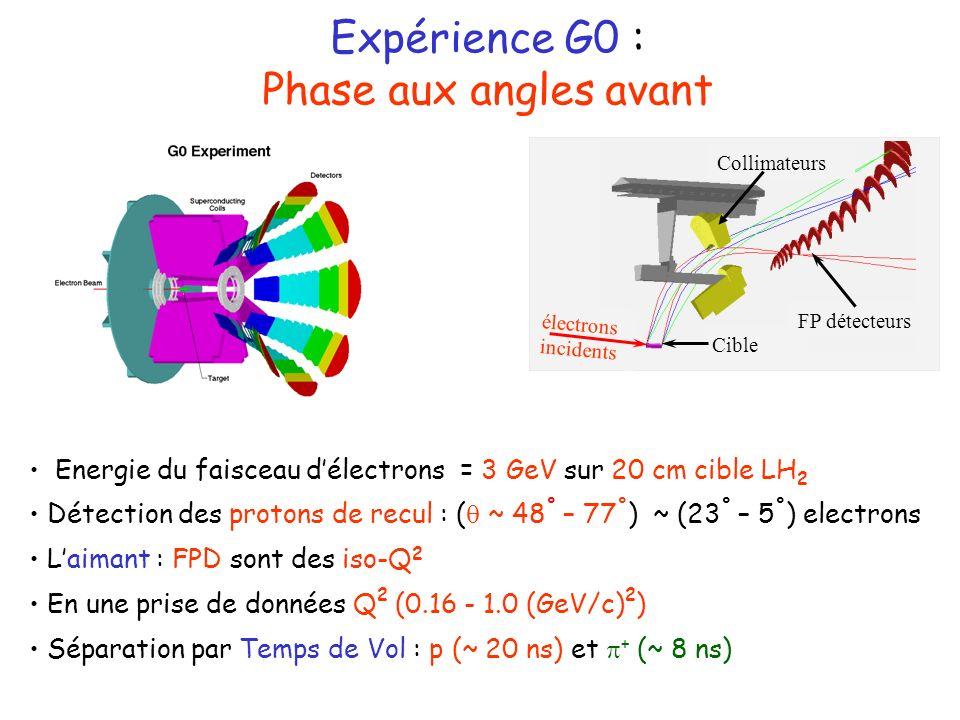 Energie du faisceau délectrons = 3 GeV sur 20 cm cible LH 2 Détection des protons de recul : ( ~ 48 ° – 77 ° ) ~ (23 ° – 5 ° ) electrons Laimant : FPD