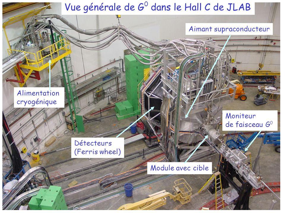 Moniteur de faisceau G 0 Aimant supraconducteur Détecteurs (Ferris wheel) Alimentation cryogénique Module avec cible Vue générale de G 0 dans le Hall