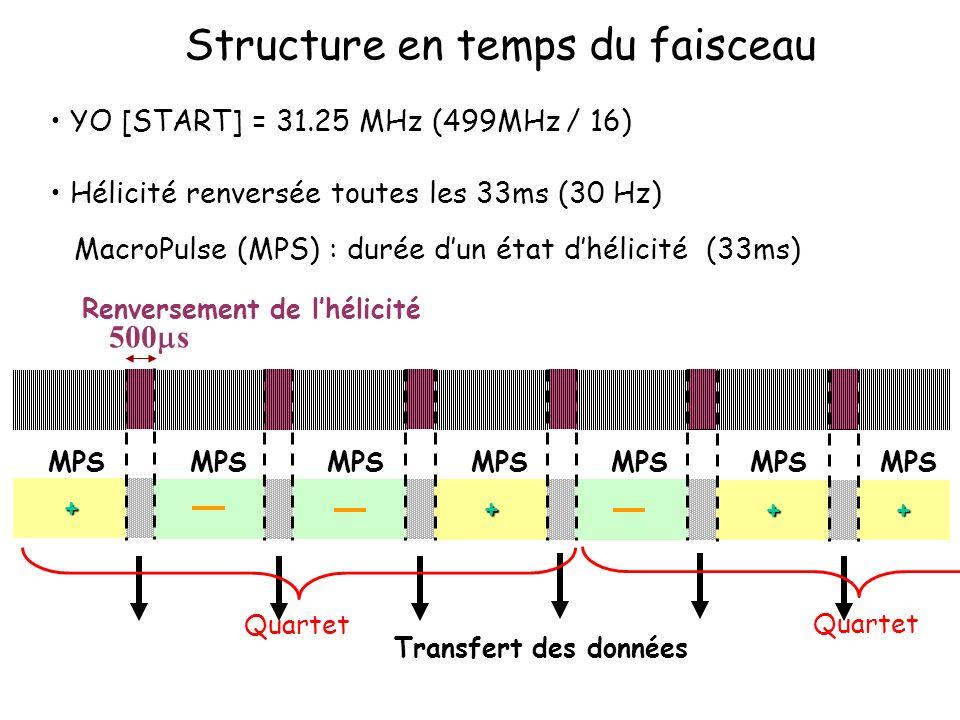 Structure en temps du faisceau YO [START] = 31.25 MHz (499MHz / 16) Hélicité renversée toutes les 33ms (30 Hz) MacroPulse (MPS) : durée dun état dhéli