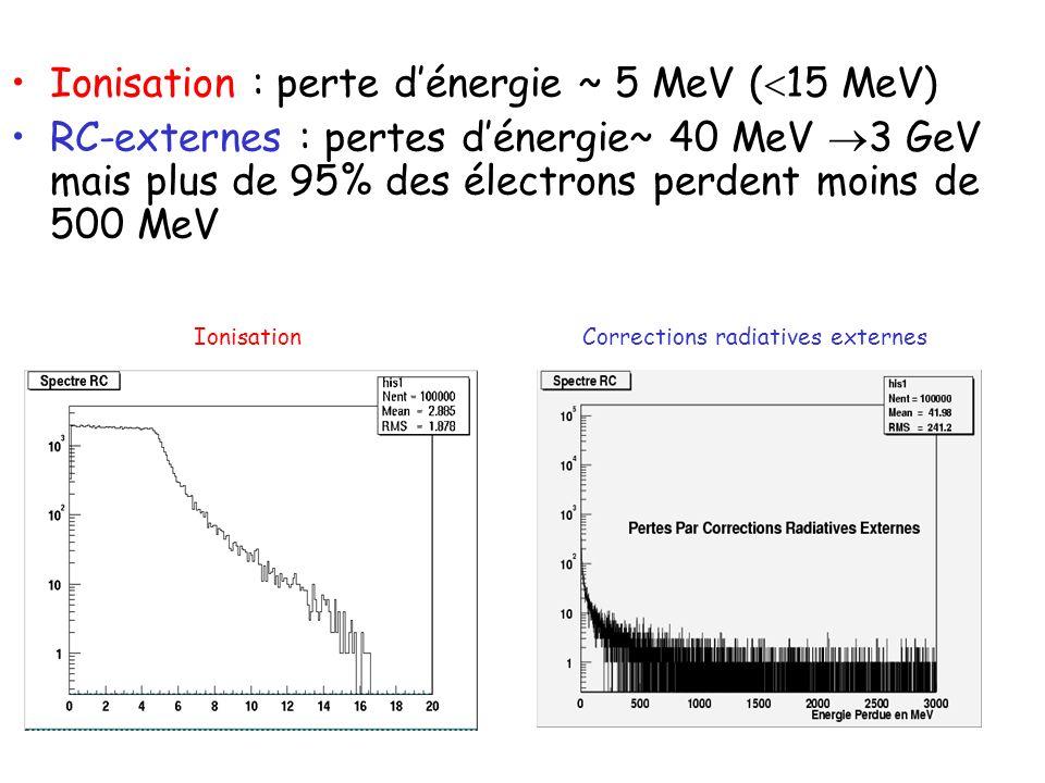 Ionisation Corrections radiatives externes Ionisation : perte dénergie ~ 5 MeV ( 15 MeV) RC-externes : pertes dénergie~ 40 MeV 3 GeV mais plus de 95%