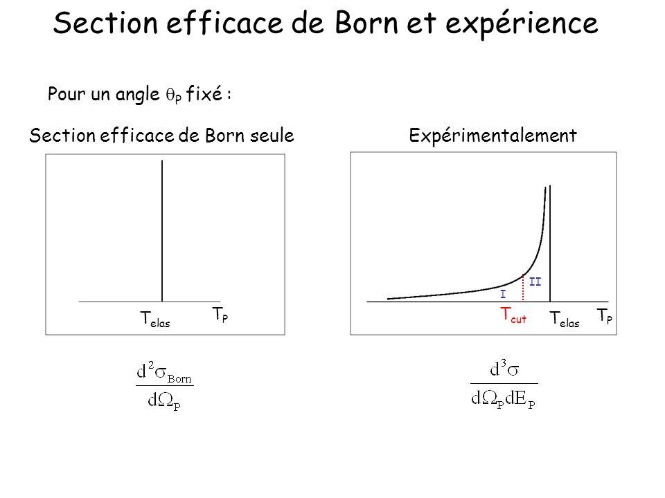 Section efficace de Born et expérience TPTP T elas Pour un angle P fixé : Section efficace de Born seuleExpérimentalement TPTP T elas T cut I II