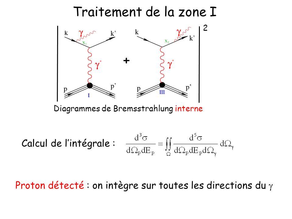 Traitement de la zone I + Calcul de lintégrale : Proton détecté : on intègre sur toutes les directions du Diagrammes de Bremsstrahlung interne 2