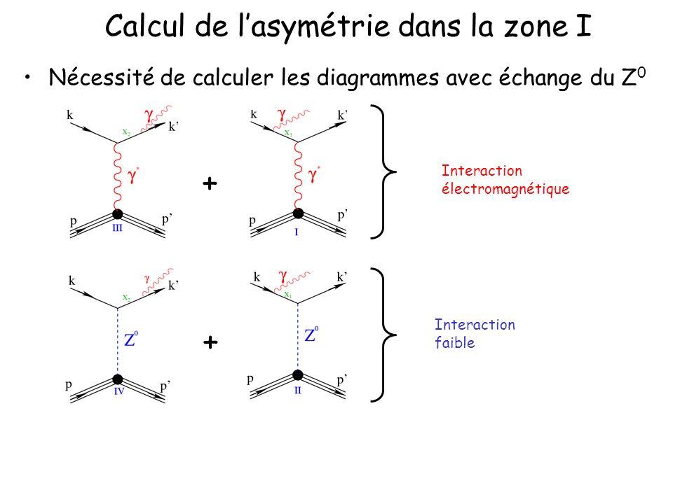 Calcul de lasymétrie dans la zone I Nécessité de calculer les diagrammes avec échange du Z 0 Interaction électromagnétique Interaction faible + +