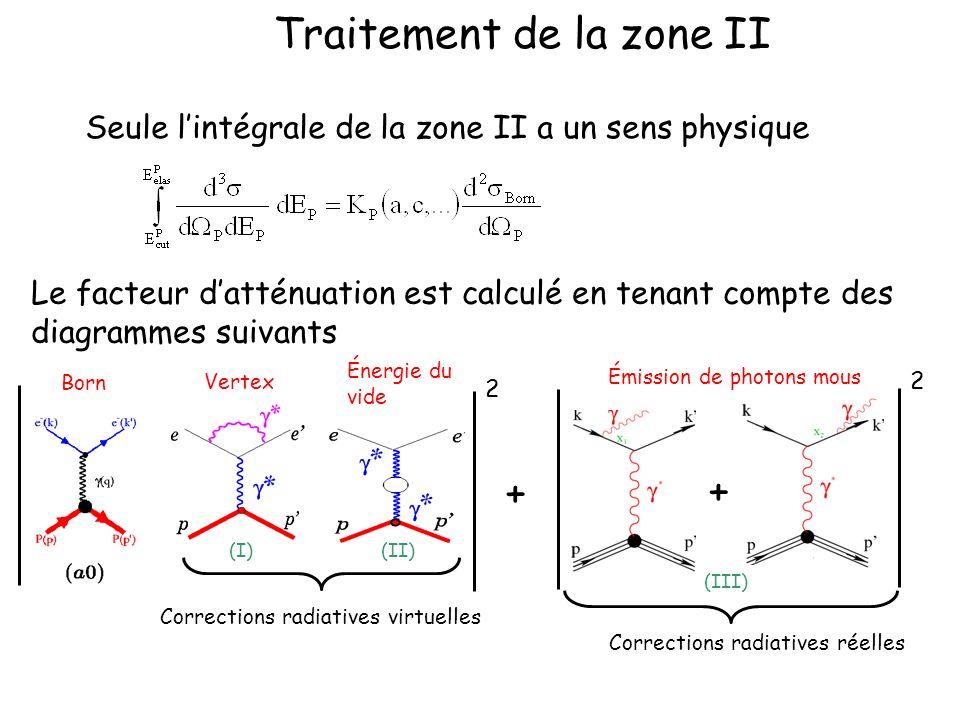 Traitement de la zone II Seule lintégrale de la zone II a un sens physique Le facteur datténuation est calculé en tenant compte des diagrammes suivant