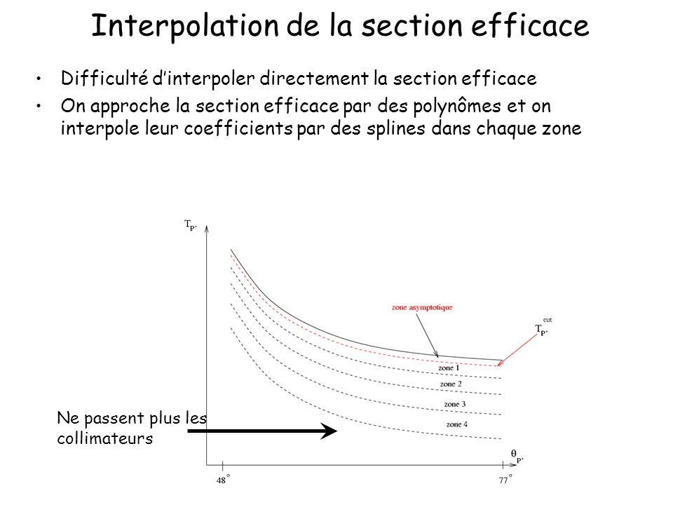 Interpolation de la section efficace Ne passent plus les collimateurs Difficulté dinterpoler directement la section efficace On approche la section efficace par des polynômes et on interpole leur coefficients par des splines dans chaque zone
