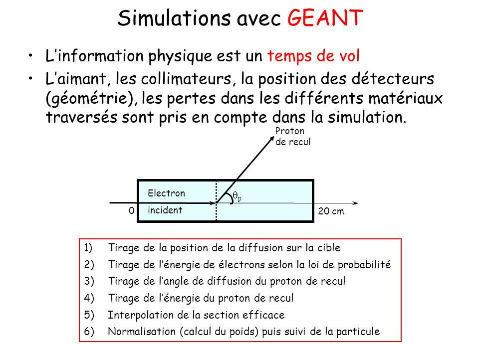 Simulations avec GEANT Linformation physique est un temps de vol Laimant, les collimateurs, la position des détecteurs (géométrie), les pertes dans le