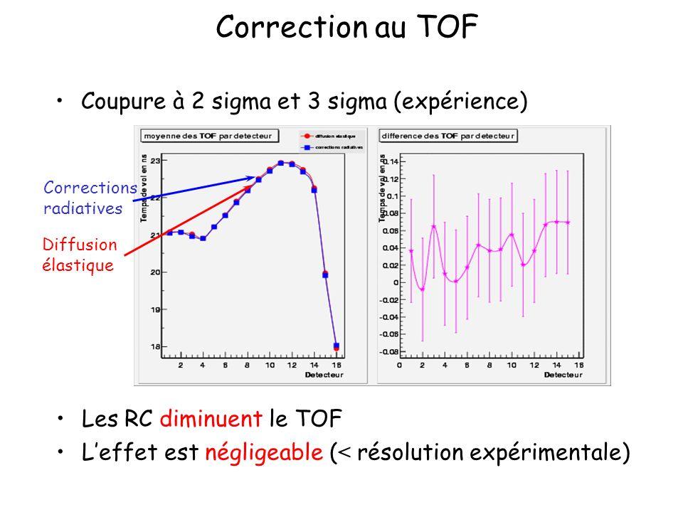 Correction au TOF Coupure à 2 sigma et 3 sigma (expérience) Les RC diminuent le TOF Leffet est négligeable ( < résolution expérimentale) Corrections r