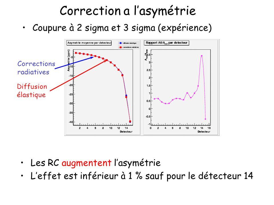 Correction a lasymétrie Coupure à 2 sigma et 3 sigma (expérience) Les RC augmentent lasymétrie Leffet est inférieur à 1 % sauf pour le détecteur 14 Co