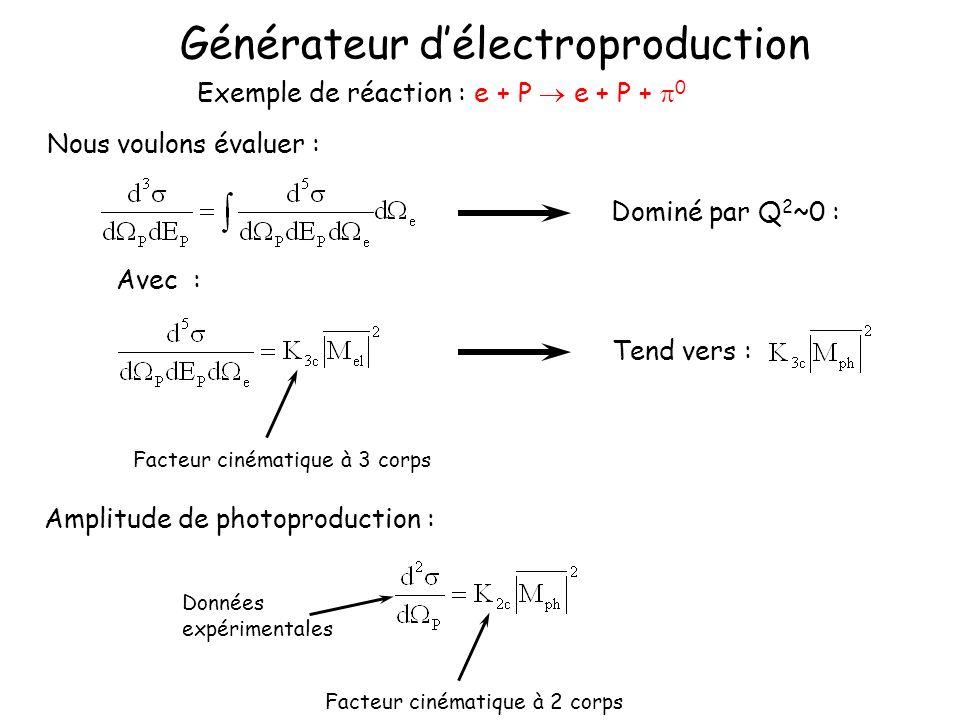 Générateur délectroproduction Exemple de réaction : e + P e + P + 0 Nous voulons évaluer : Avec : Dominé par Q 2 ~0 : Tend vers : Facteur cinématique