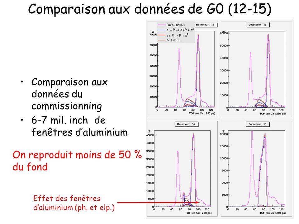Comparaison aux données de G0 (12-15) Effet des fenêtres daluminium (ph. et elp.) On reproduit moins de 50 % du fond Comparaison aux données du commis