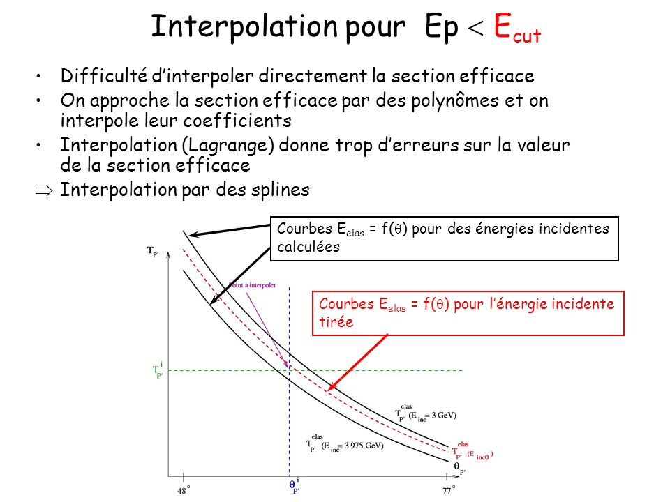 Interpolation pour Ep E cut Difficulté dinterpoler directement la section efficace On approche la section efficace par des polynômes et on interpole l