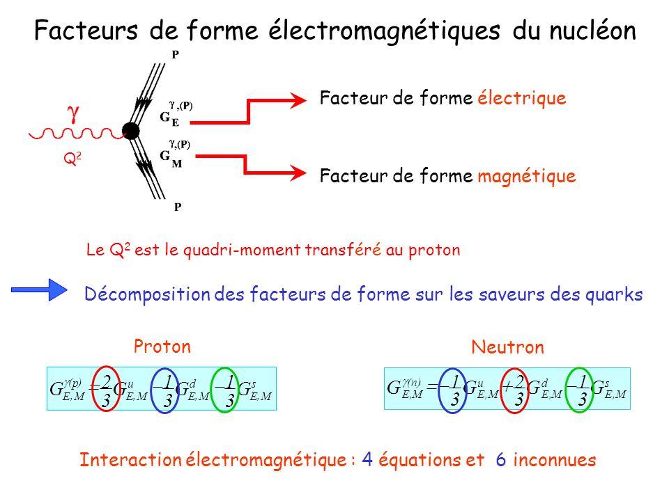 Facteurs de forme électromagnétiques du nucléon Facteur de forme électrique Facteur de forme magnétique Décomposition des facteurs de forme sur les sa