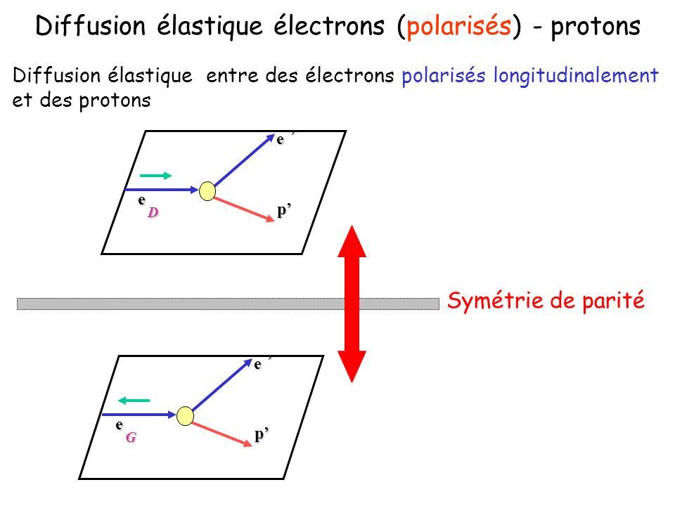 Diffusion élastique électrons (polarisés) - protons Diffusion élastique entre des électrons polarisés longitudinalement et des protons e,e D p e,e G p Symétrie de parité