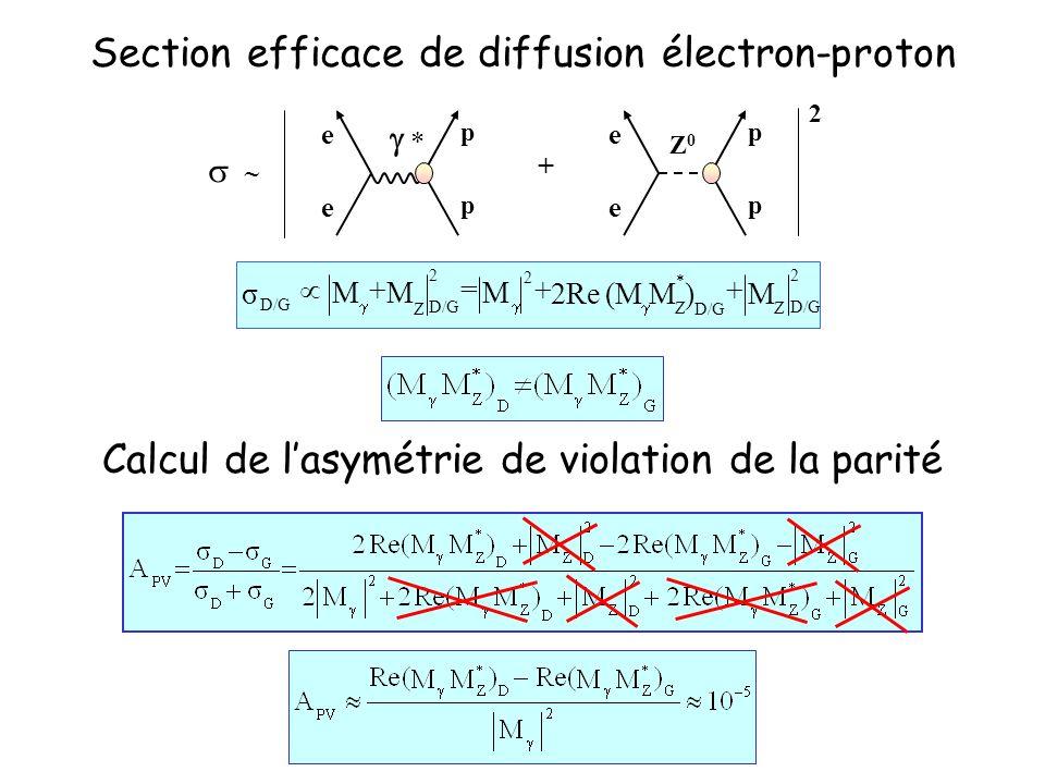 Section efficace de diffusion électron-proton e e p p Z0Z0 e e p p + 2 * 2 D/G Z Z 2 2 Z )(M2Reσ MM MMM ++=+ * Calcul de lasymétrie de violation de la parité