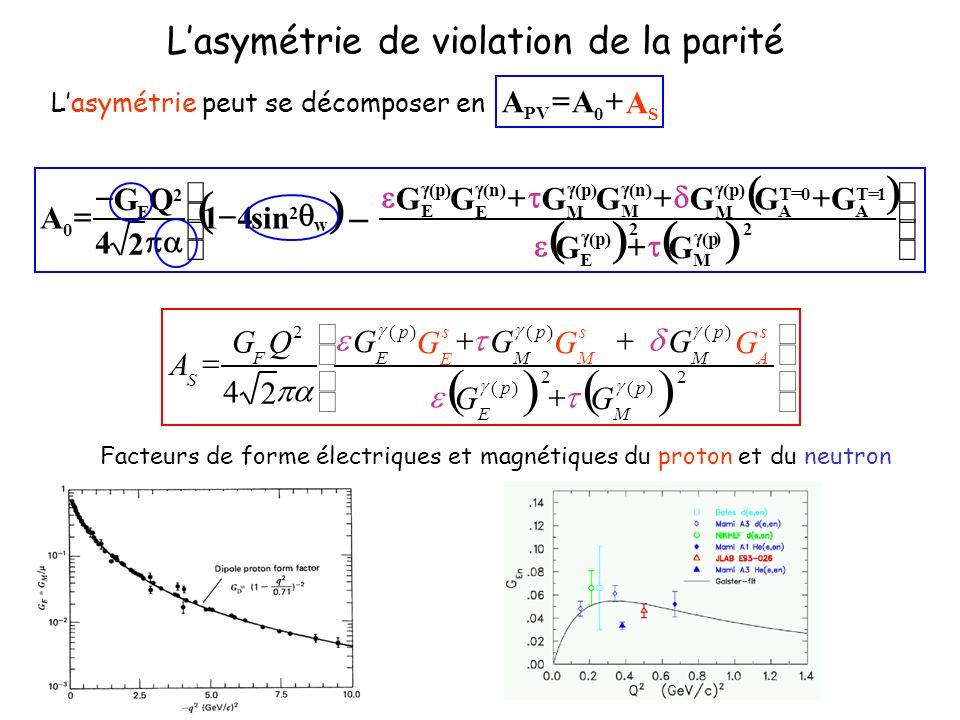 Lasymétrie de violation de la parité Facteurs de forme électriques et magnétiques du proton et du neutron Lasymétrie peut se décomposer en S0 PV AAA 2 )( 2 )( )()()( 2 2 4 p M p E s A p M s M p M s E p E F S GG GGGGGG QG A 2 F 2 ) p( M 2 )p( E 1T A 0T A )p( M )n( M )p( M )n( E )p( E GG GGGGGGG 1 2 4 QG 0 A w 2 sin4