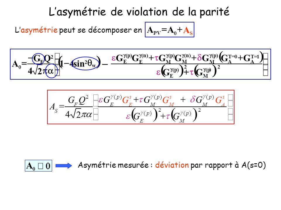 0 A Asymétrie mesurée : déviation par rapport à A(s=0) Lasymétrie de violation de la parité Lasymétrie peut se décomposer en S0 PV AAA 2 )( 2 )( )()()( 2 2 4 p M p E s A p M s M p M s E p E F S GG GGGGGG QG A 2 F 2 ) p( M 2 )p( E 1T A 0T A )p( M )n( M )p( M )n( E )p( E GG GGGGGGG 1 2 4 QG 0 A w 2 sin4