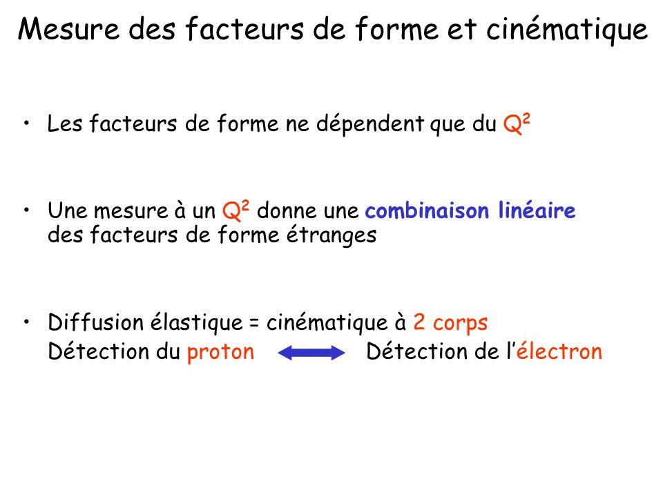 Mesure des facteurs de forme et cinématique Les facteurs de forme ne dépendent que du Q 2 Une mesure à un Q 2 donne une combinaison linéaire des facteurs de forme étranges Diffusion élastique = cinématique à 2 corps Détection du proton Détection de lélectron