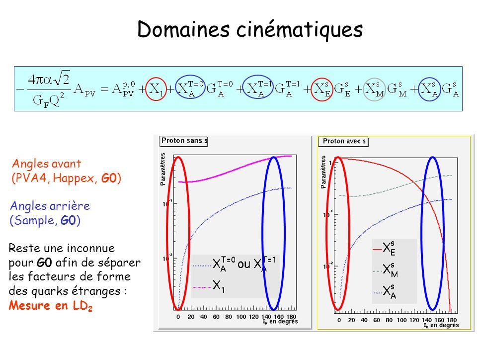 Domaines cinématiques Angles avant (PVA4, Happex, G0) Angles arrière (Sample, G0) Reste une inconnue pour G0 afin de séparer les facteurs de forme des quarks étranges : Mesure en LD 2