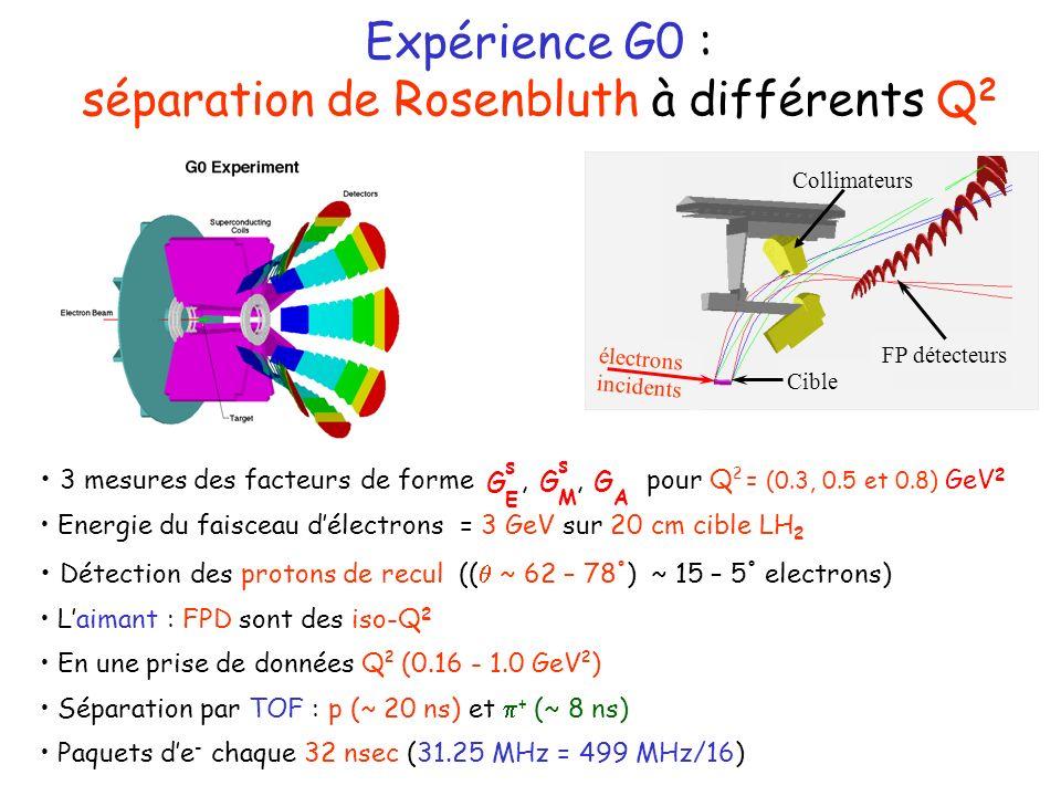 3 mesures des facteurs de forme,, pour Q 2 = (0.3, 0.5 et 0.8) GeV 2 Energie du faisceau délectrons = 3 GeV sur 20 cm cible LH 2 Détection des protons de recul (( ~ 62 – 78 ° ) ~ 15 – 5 ° electrons) Laimant : FPD sont des iso-Q 2 En une prise de données Q 2 (0.16 - 1.0 GeV 2 ) Séparation par TOF : p (~ 20 ns) et + (~ 8 ns) Paquets de - chaque 32 nsec (31.25 MHz = 499 MHz/16) Expérience G0 : séparation de Rosenbluth à différents Q 2 électrons incidents Cible Collimateurs FP détecteurs G E s G M s G A