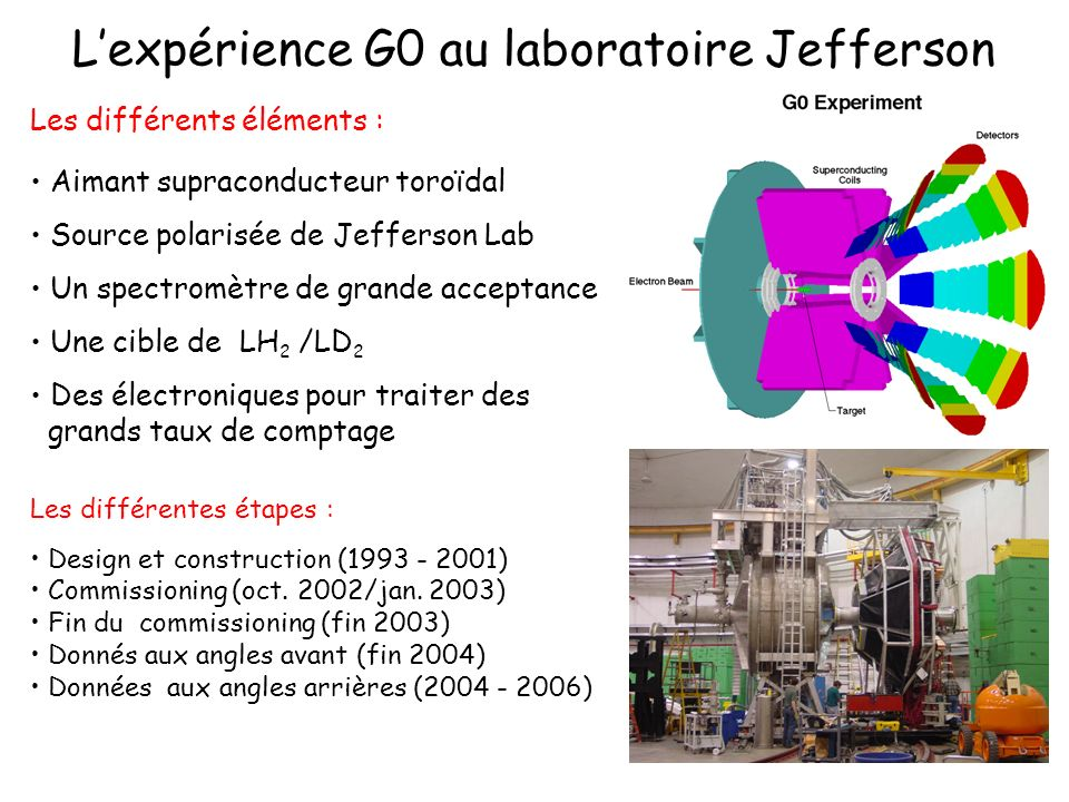 Lexpérience G0 au laboratoire Jefferson Les différents éléments : Aimant supraconducteur toroïdal Source polarisée de Jefferson Lab Un spectromètre de grande acceptance Une cible de LH 2 /LD 2 Des électroniques pour traiter des grands taux de comptage Les différentes étapes : Design et construction (1993 - 2001) Commissioning (oct.