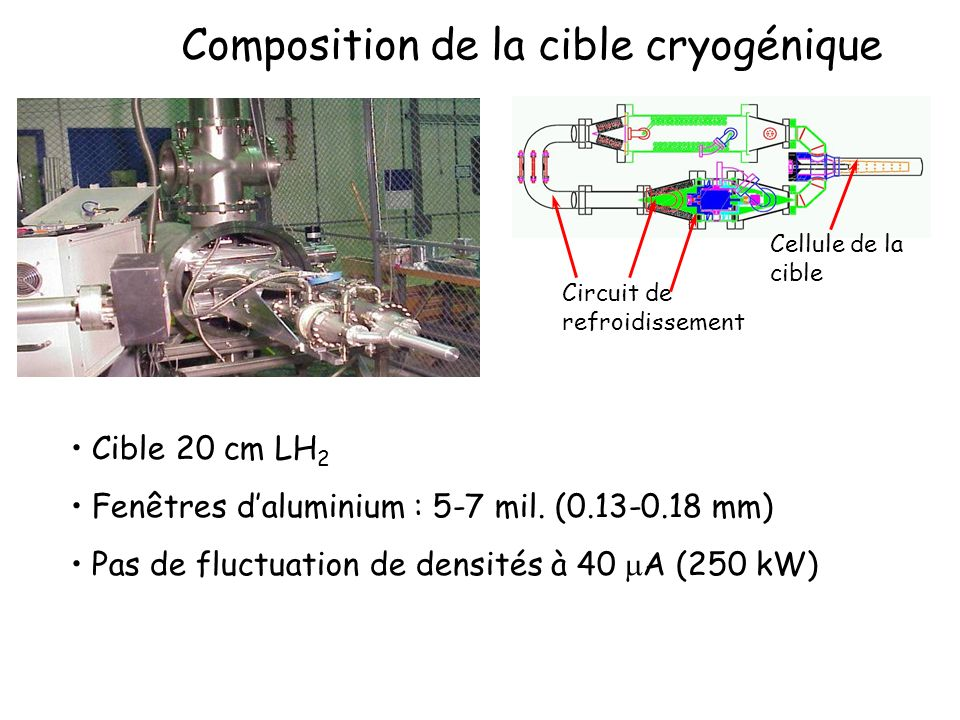 Composition de la cible cryogénique Cellule de la cible Cible 20 cm LH 2 Fenêtres daluminium : 5-7 mil.
