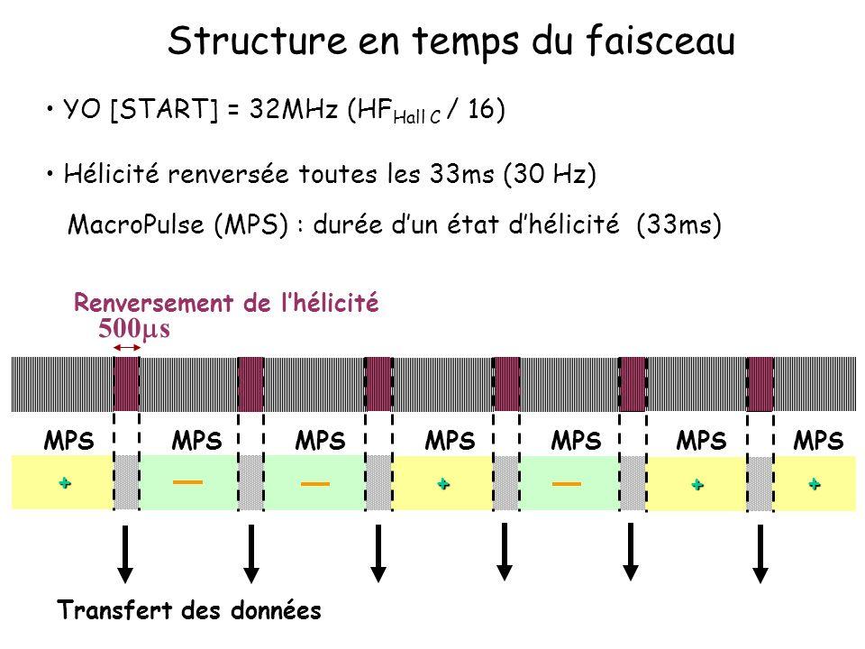 Structure en temps du faisceau YO [START] = 32MHz (HF Hall C / 16) Hélicité renversée toutes les 33ms (30 Hz) MacroPulse (MPS) : durée dun état dhélicité (33ms) Renversement de lhélicité 500 s Transfert des données + + + + MPS