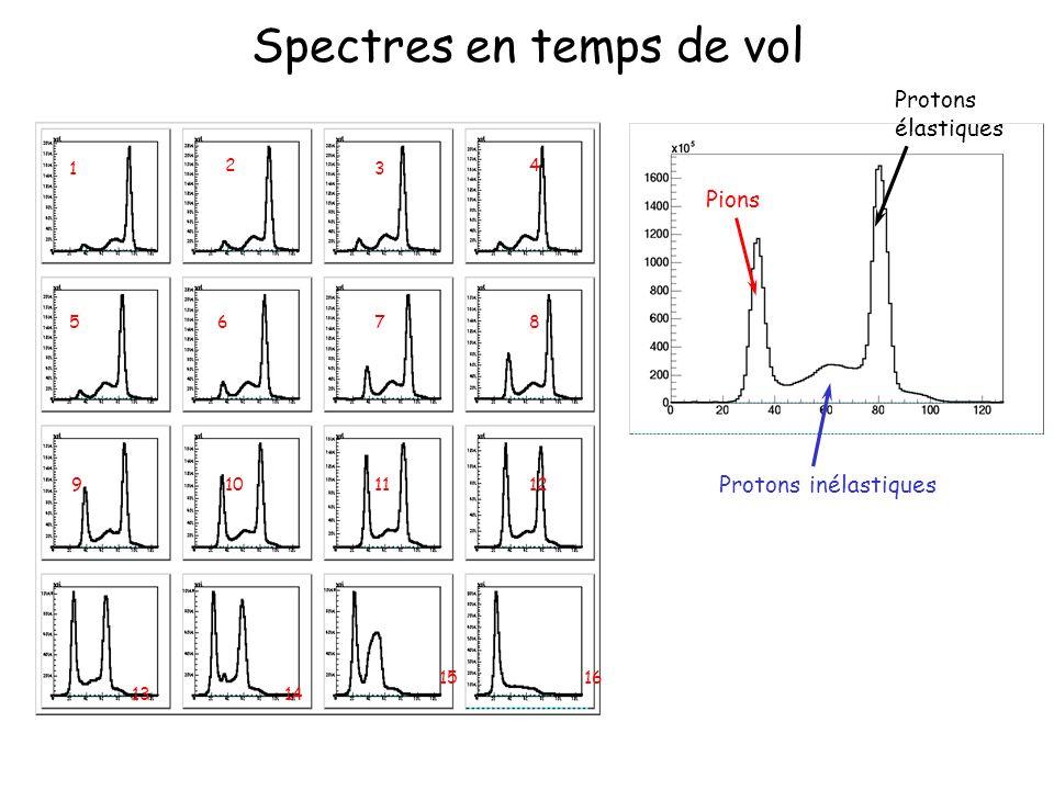 Spectres en temps de vol Pions Protons inélastiques Protons élastiques 1 4 8 2 3 765 1012911 1413 1516