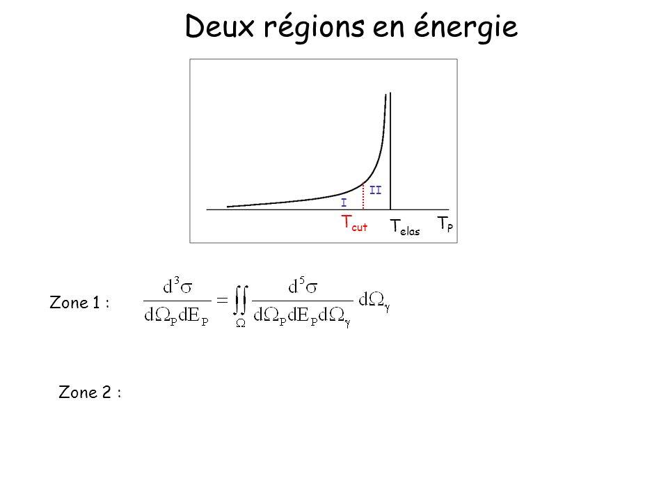 Deux régions en énergie TPTP T elas T cut I II Zone 1 : Zone 2 :