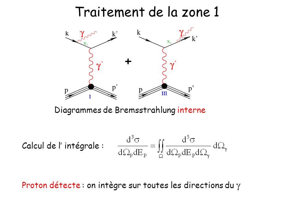 Traitement de la zone 1 + Calcul de l intégrale : Proton détecte : on intègre sur toutes les directions du Diagrammes de Bremsstrahlung interne
