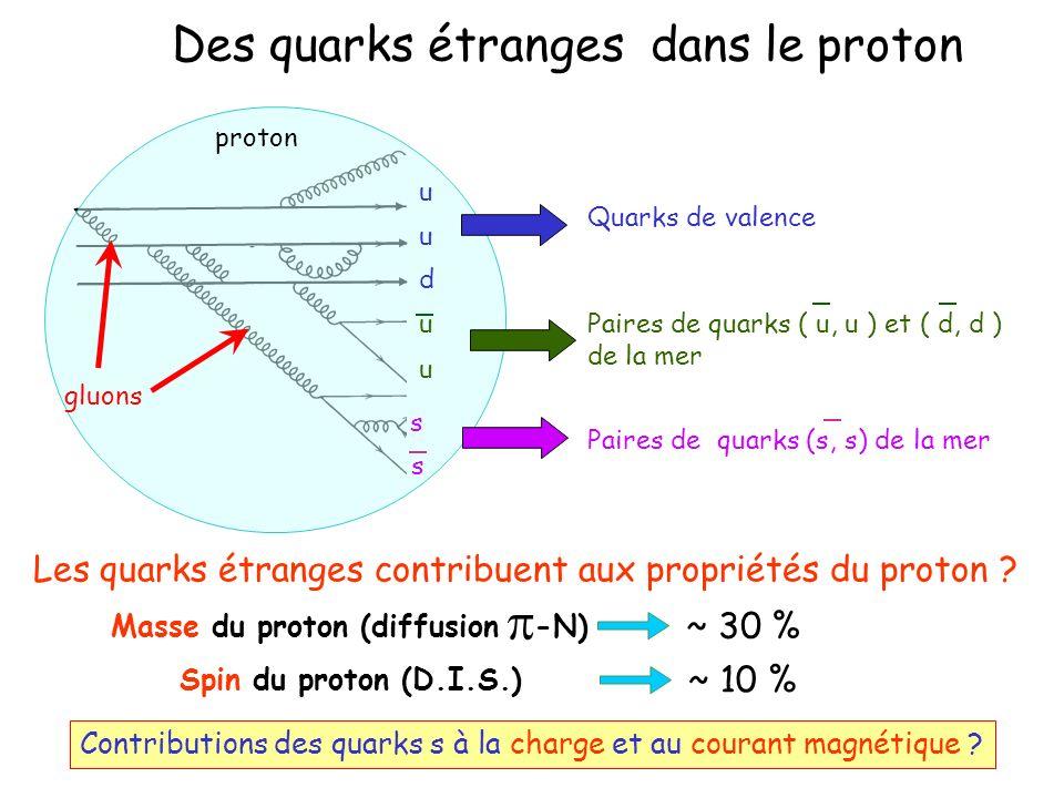 Des quarks étranges dans le proton proton gluons Paires de quarks ( u, u ) et ( d, d ) de la mer u u Paires de quarks (s, s) de la mer s s Quarks de valence u u d Les quarks étranges contribuent aux propriétés du proton .