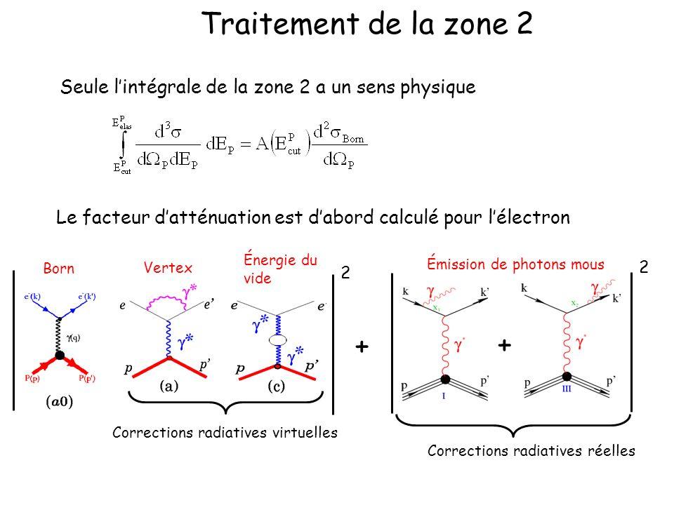Traitement de la zone 2 Seule lintégrale de la zone 2 a un sens physique Le facteur datténuation est dabord calculé pour lélectron + 2 2 + Corrections radiatives réelles Émission de photons mous Born Vertex Énergie du vide Corrections radiatives virtuelles
