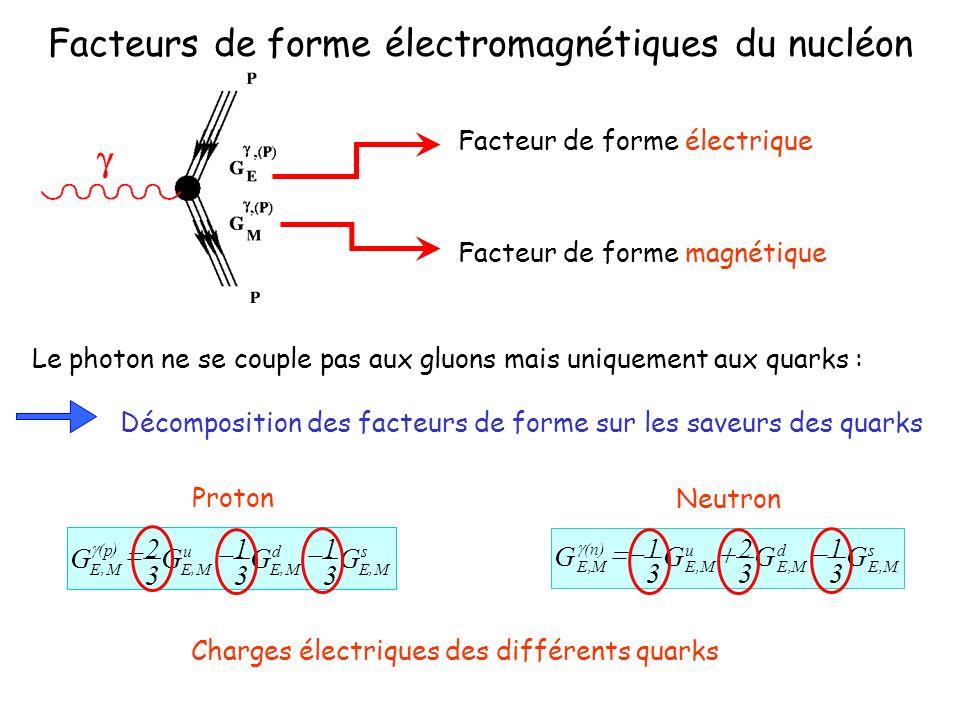 Facteurs de forme électromagnétiques du nucléon Facteur de forme électrique Facteur de forme magnétique Le photon ne se couple pas aux gluons mais uniquement aux quarks : Décomposition des facteurs de forme sur les saveurs des quarks s ME d ME u ME p ME GGGG,,, )(, 3 1 3 1 3 2 Proton s M,E d M,E u M,E )n( M,E G 3 1 G 3 2 G 3 1 G Neutron Charges électriques des différents quarks